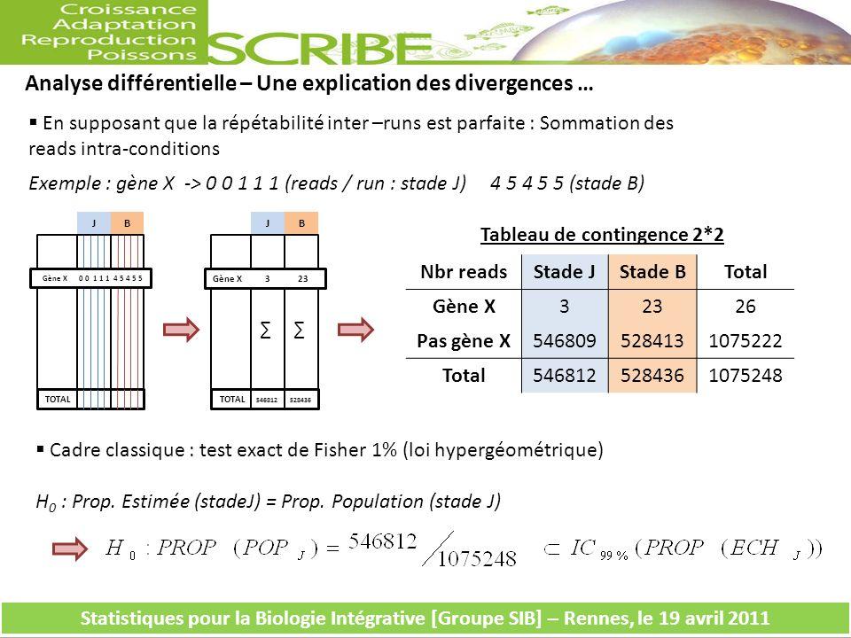 Analyse différentielle – Une explication des divergences … Tableau de contingence 2*2 Nbr readsStade JStade BTotal Gène X32326 Pas gène X5468095284131075222 Total5468125284361075248 En supposant que la répétabilité inter –runs est parfaite : Sommation des reads intra-conditions Exemple : gène X -> 0 0 1 1 1 (reads / run : stade J) 4 5 4 5 5 (stade B) Cadre classique : test exact de Fisher 1% (loi hypergéométrique) H 0 : Prop.