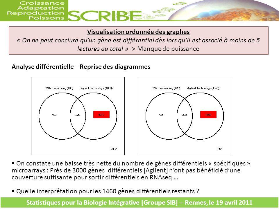 Analyse différentielle – Reprise des diagrammes Visualisation ordonnée des graphes « On ne peut conclure quun gène est différentiel dès lors quil est