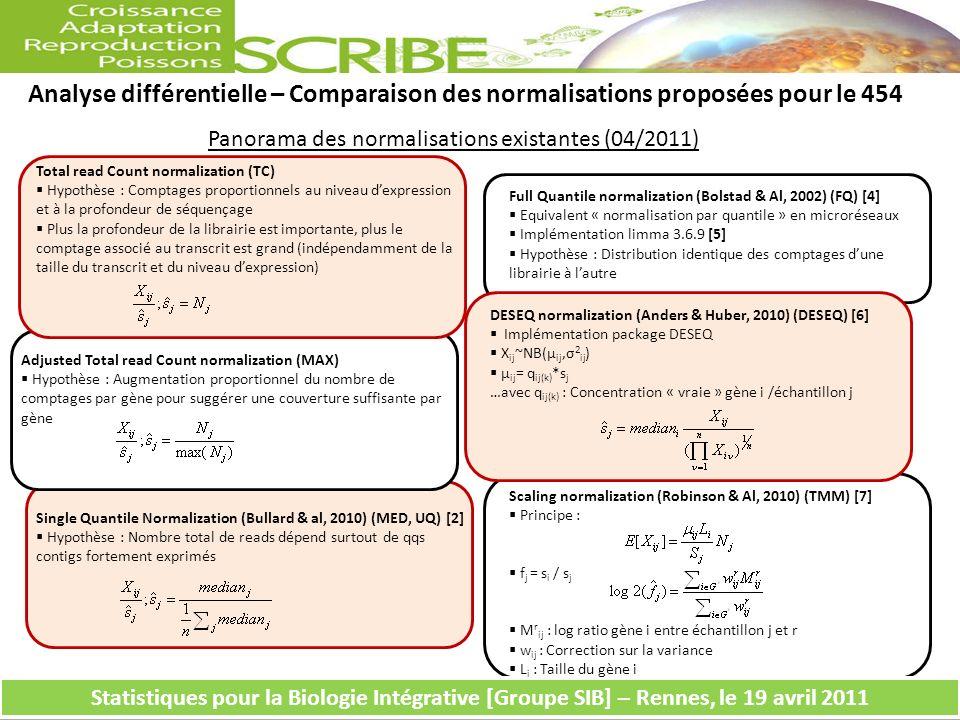 a Analyse différentielle – Comparaison des normalisations proposées pour le 454 Statistiques pour la Biologie Intégrative [Groupe SIB] – Rennes, le 19