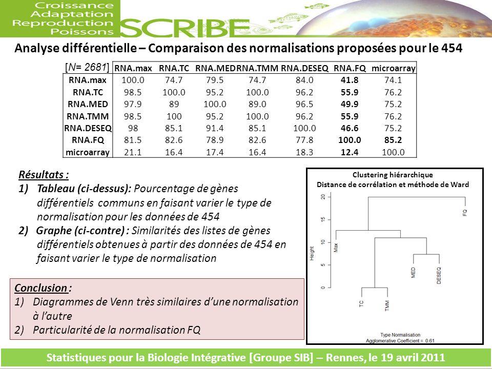 Analyse différentielle – Comparaison des normalisations proposées pour le 454 Résultats : 1)Tableau (ci-dessus): Pourcentage de gènes différentiels communs en faisant varier le type de normalisation pour les données de 454 2) Graphe (ci-contre) : Similarités des listes de gènes différentiels obtenues à partir des données de 454 en faisant varier le type de normalisation Statistiques pour la Biologie Intégrative [Groupe SIB] – Rennes, le 19 avril 2011 RNA.maxRNA.TCRNA.MEDRNA.TMMRNA.DESEQRNA.FQmicroarray RNA.max100.074.779.574.784.041.874.1 RNA.TC98.5100.095.2100.096.255.976.2 RNA.MED97.989100.089.096.549.975.2 RNA.TMM98.510095.2100.096.255.976.2 RNA.DESEQ9885.191.485.1100.046.675.2 RNA.FQ81.582.678.982.677.8100.085.2 microarray21.116.417.416.418.312.4100.0 [N= 2681] Conclusion : 1)Diagrammes de Venn très similaires dune normalisation à lautre 2)Particularité de la normalisation FQ Clustering hiérarchique Distance de corrélation et méthode de Ward