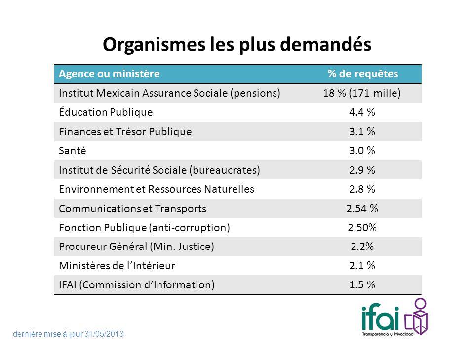 Organismes les plus demandés Agence ou ministère % de requêtes Institut Mexicain Assurance Sociale (pensions)18 % (171 mille) Éducation Publique4.4 %
