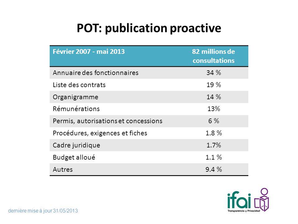 POT: publication proactive Février 2007 - mai 201382 millions de consultations Annuaire des fonctionnaires34 % Liste des contrats19 % Organigramme14 % Rémunérations13% Permis, autorisations et concessions6 % Procédures, exigences et fiches1.8 % Cadre juridique1.7% Budget alloué1.1 % Autres9.4 % dernière mise à jour 31/05/2013