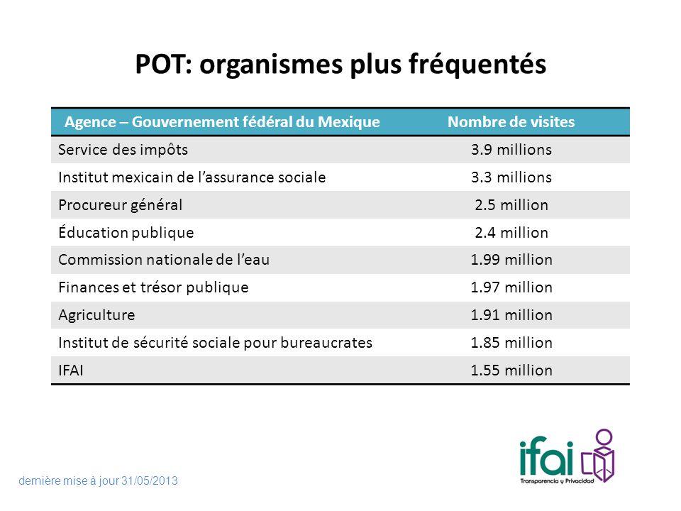 POT: organismes plus fréquentés Agence – Gouvernement fédéral du MexiqueNombre de visites Service des impôts3.9 millions Institut mexicain de lassuran