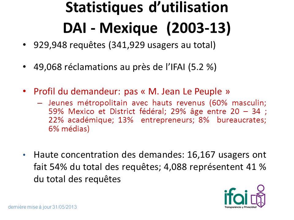 Statistiques dutilisation DAI - Mexique (2003-13) 929,948 requêtes (341,929 usagers au total) 49,068 réclamations au près de lIFAI (5.2 %) Profil du demandeur: pas « M.