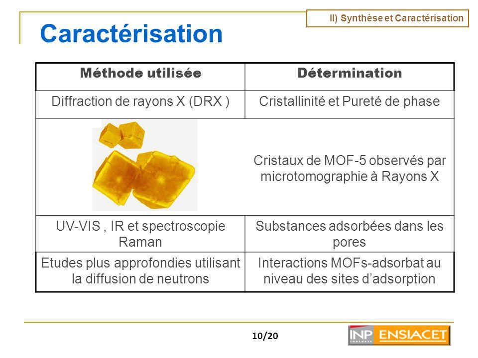 10/20 Caractérisation Méthode utiliséeDétermination Diffraction de rayons X (DRX )Cristallinité et Pureté de phase Cristaux de MOF-5 observés par micr