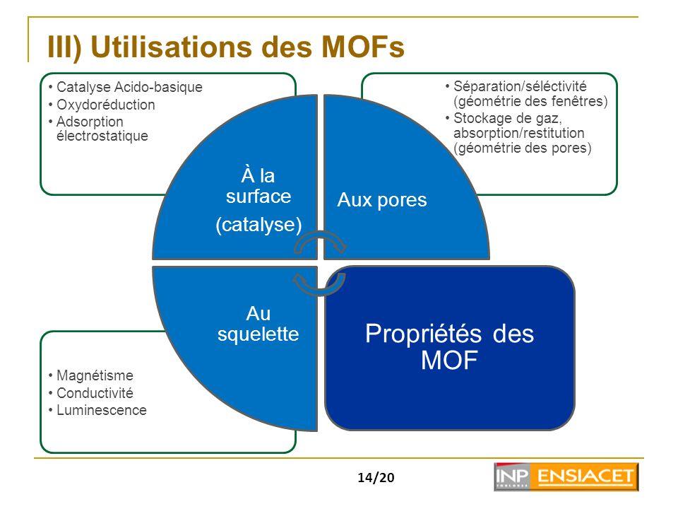 14/20 III) Utilisations des MOFs Magnétisme Conductivité Luminescence Séparation/séléctivité (géométrie des fenêtres) Stockage de gaz, absorption/rest