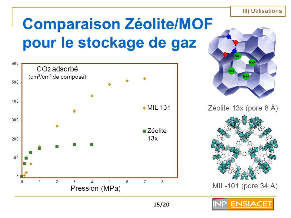 15/20 Comparaison Zéolite/MOF pour le stockage de gaz Zéolite 13x (pore 8 Å) MIL-101 (pore 34 Å) CO 2 adsorbé (cm 3 /cm 3 de composé) Pression (MPa) I