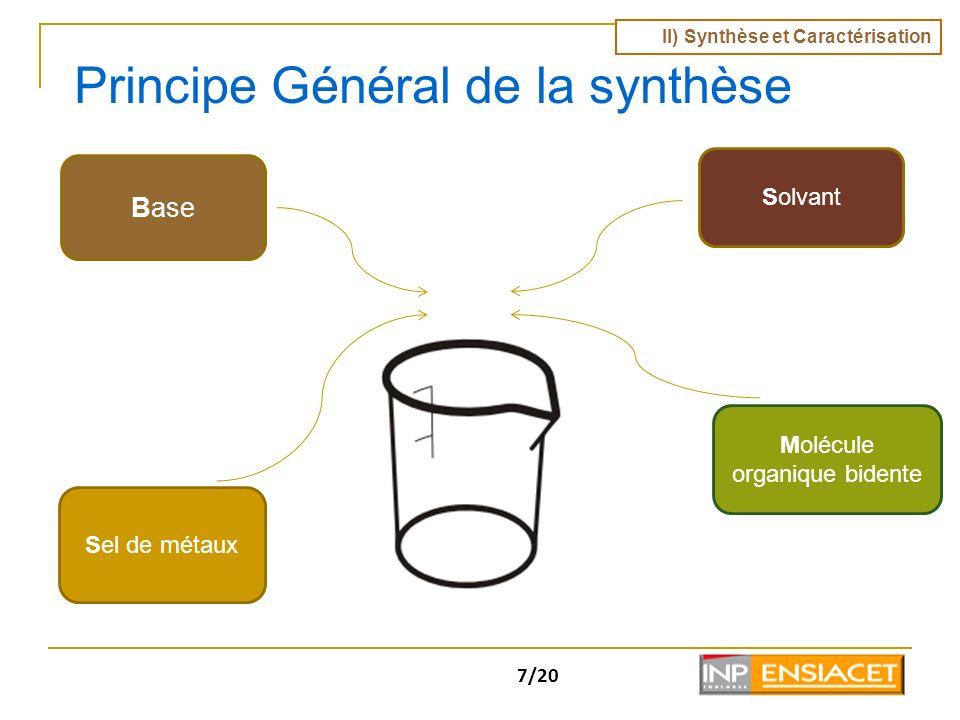 7/20 Principe Général de la synthèse Base Solvant Sel de métaux Molécule organique Solvant Sel de métaux Molécule organique bidente II) Synthèse et Ca
