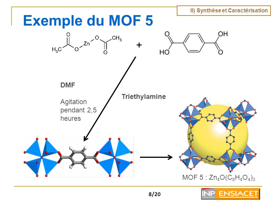 8/20 Exemple du MOF 5 + DMF Agitation pendant 2,5 heures Triethylamine MOF 5 : Zn 4 O(C 8 H 4 O 4 ) 3 II) Synthèse et Caractérisation