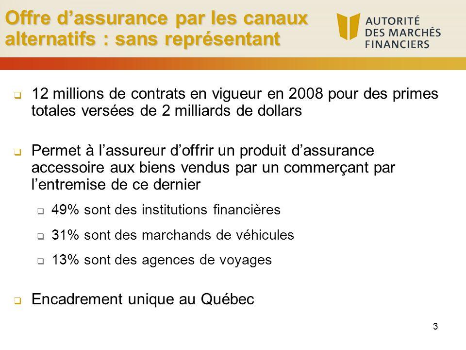 3 Offre dassurance par les canaux alternatifs : sans représentant 12 millions de contrats en vigueur en 2008 pour des primes totales versées de 2 mill