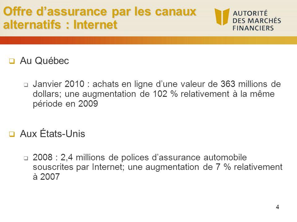 4 Offre dassurance par les canaux alternatifs : Internet Au Québec Janvier 2010 : achats en ligne dune valeur de 363 millions de dollars; une augmentation de 102 % relativement à la même période en 2009 Aux États-Unis 2008 : 2,4 millions de polices dassurance automobile souscrites par Internet; une augmentation de 7 % relativement à 2007