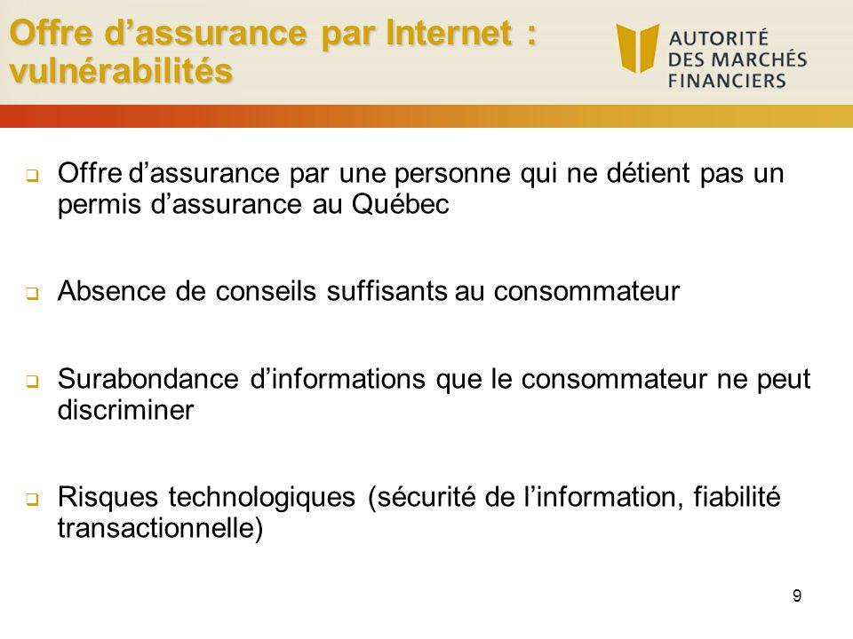 Offre dassurance par Internet : vulnérabilités Offre dassurance par une personne qui ne détient pas un permis dassurance au Québec Absence de conseils