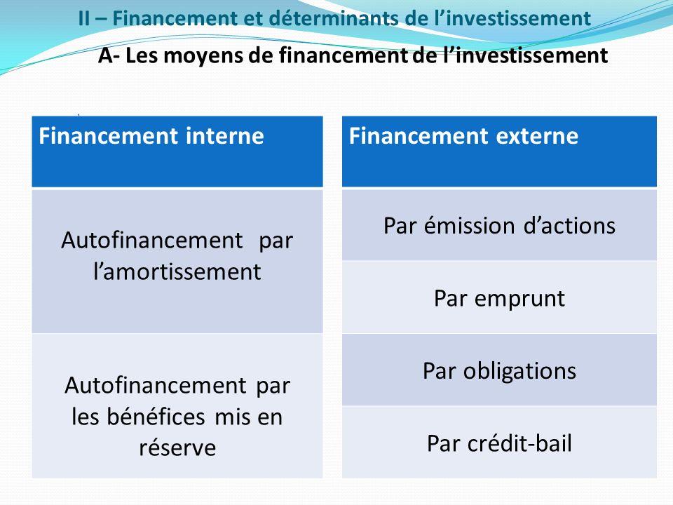 II – Financement et déterminants de linvestissement A- Les moyens de financement de linvestissement Financement interne Autofinancement par lamortisse