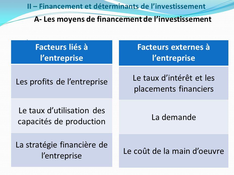 II – Financement et déterminants de linvestissement A- Les moyens de financement de linvestissement Facteurs liés à lentreprise Les profits de lentrep