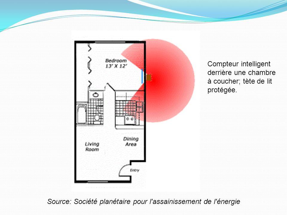 Source: Société planétaire pour l'assainissement de l'énergie Compteur intelligent derrière une chambre à coucher; tète de lit protégée.