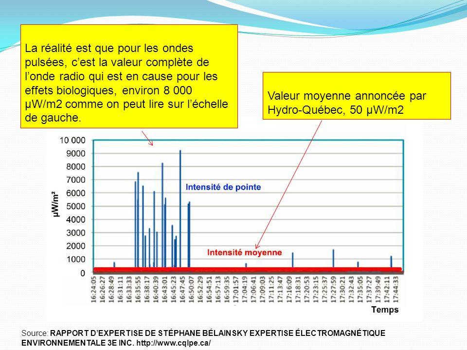 Valeur moyenne annoncée par Hydro-Québec, 50 μW/m2 La réalité est que pour les ondes pulsées, cest la valeur complète de londe radio qui est en cause pour les effets biologiques, environ 8 000 μW/m2 comme on peut lire sur léchelle de gauche.