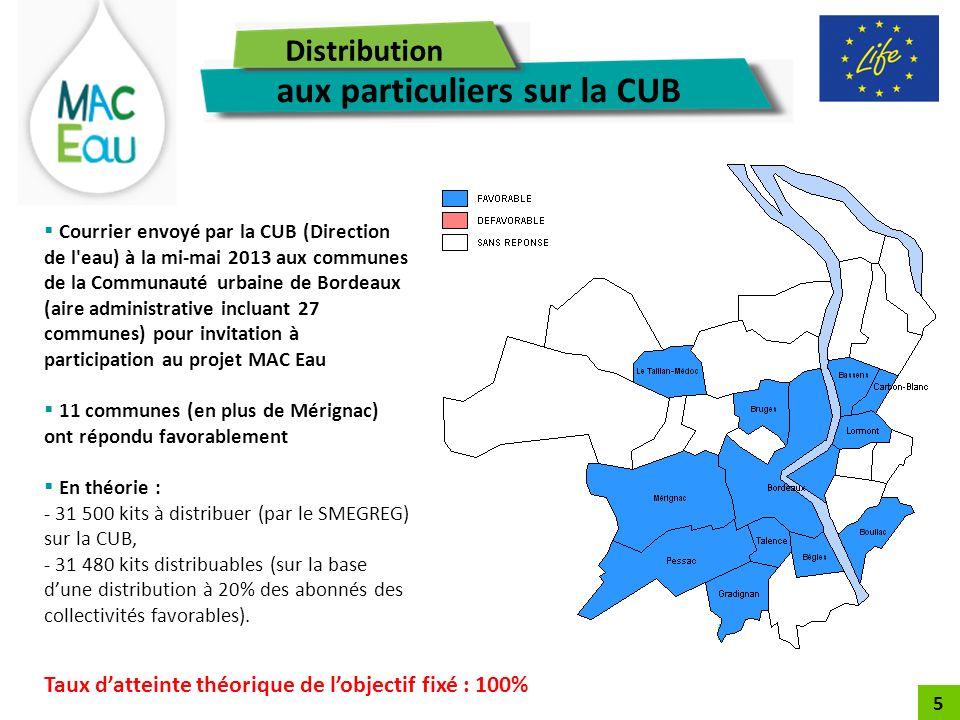 5 bailleurs sociaux participent au projet MAC Eau : - Domofrance (2 000 kits) ; - Gironde Habitat ( 1 850 kits) ; - Aquitanis ( 2000 kits) ; - Mésolia Habitat (800 kits) ; - Logévie (250 kits).