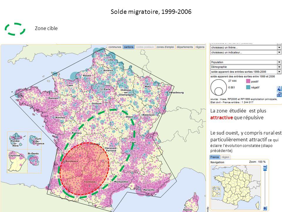 Solde migratoire, 1999-2006 La zone étudiée est plus attractive que répulsive Le sud ouest, y compris rural est particulièrement attractif ce qui éclaire lévolution constatée (diapo précédente) Zone cible
