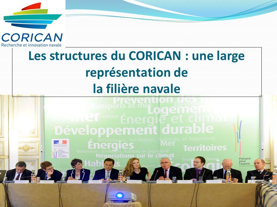 Les structures du CORICAN : une large représentation de la filière navale