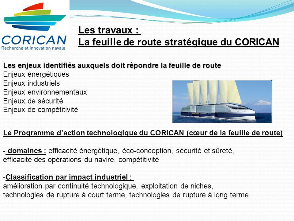 Les travaux : La feuille de route stratégique du CORICAN Les enjeux identifiés auxquels doit répondre la feuille de route Enjeux énergétiques Enjeux industriels Enjeux environnementaux Enjeux de sécurité Enjeux de compétitivité Le Programme daction technologique du CORICAN (cœur de la feuille de route) - domaines : efficacité énergétique, éco-conception, sécurité et sûreté, efficacité des opérations du navire, compétitivité -Classification par impact industriel : amélioration par continuité technologique, exploitation de niches, technologies de rupture à court terme, technologies de rupture à long terme