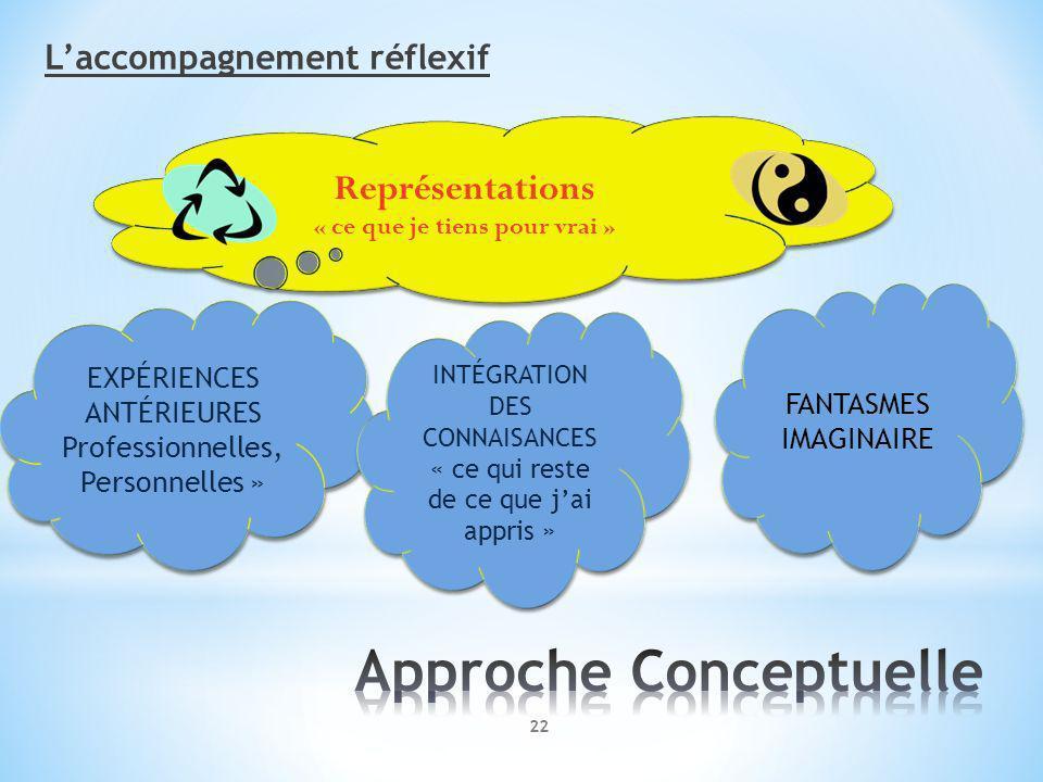 Laccompagnement réflexif 22 Représentations « ce que je tiens pour vrai » Représentations « ce que je tiens pour vrai » EXPÉRIENCES ANTÉRIEURES Professionnelles, Personnelles » EXPÉRIENCES ANTÉRIEURES Professionnelles, Personnelles » INTÉGRATION DES CONNAISANCES « ce qui reste de ce que jai appris » INTÉGRATION DES CONNAISANCES « ce qui reste de ce que jai appris » FANTASMES IMAGINAIRE FANTASMES IMAGINAIRE