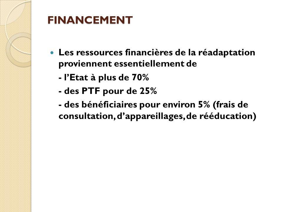 FINANCEMENT Les ressources financières de la réadaptation proviennent essentiellement de - lEtat à plus de 70% - des PTF pour de 25% - des bénéficiair