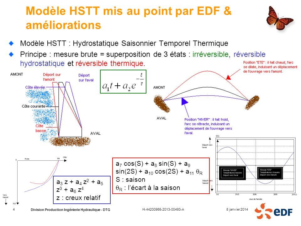 Division Production Ingénierie Hydraulique - DTG a 3 z + a 4 z 2 + a 5 z 3 + a 6 z 4 z : creux relatif a 7 cos(S) + a 8 sin(S) + a 9 sin(2S) + a 10 co