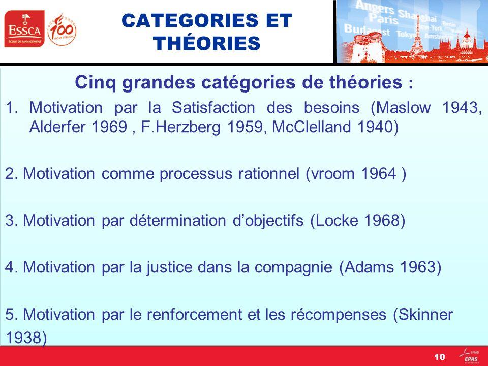 CATEGORIES ET THÉORIES Cinq grandes catégories de théories : 1.Motivation par la Satisfaction des besoins (Maslow 1943, Alderfer 1969, F.Herzberg 1959