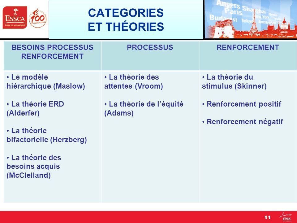 CATEGORIES ET THÉORIES BESOINS PROCESSUS RENFORCEMENT PROCESSUSRENFORCEMENT Le modèle hiérarchique (Maslow) La théorie ERD (Alderfer) La théorie bifac