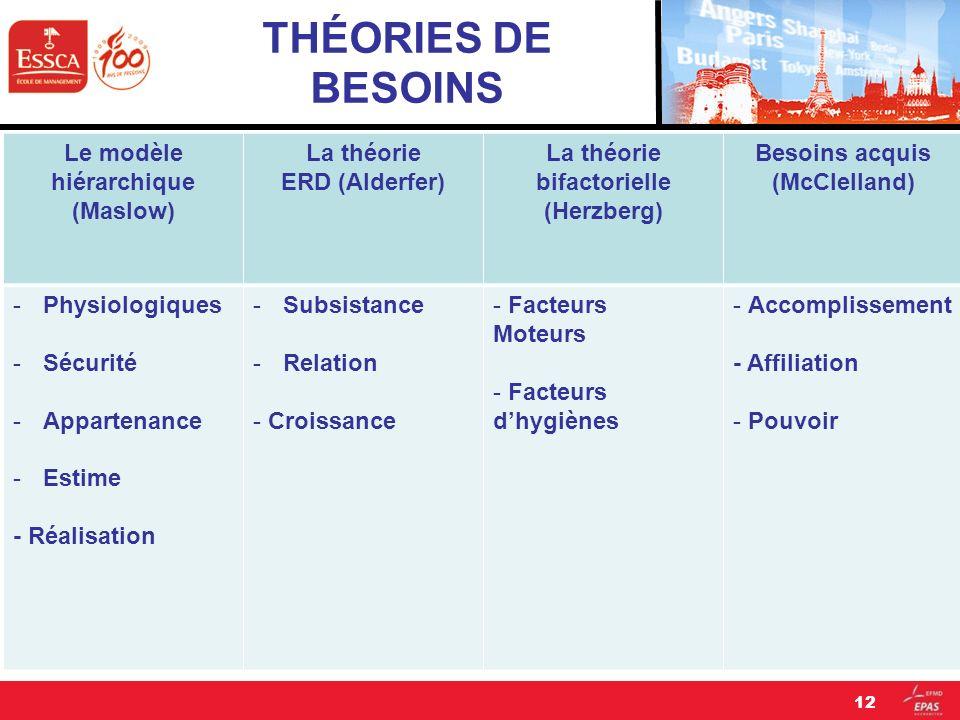 THÉORIES DE BESOINS Le modèle hiérarchique (Maslow) La théorie ERD (Alderfer) La théorie bifactorielle (Herzberg) Besoins acquis (McClelland) -Physiol