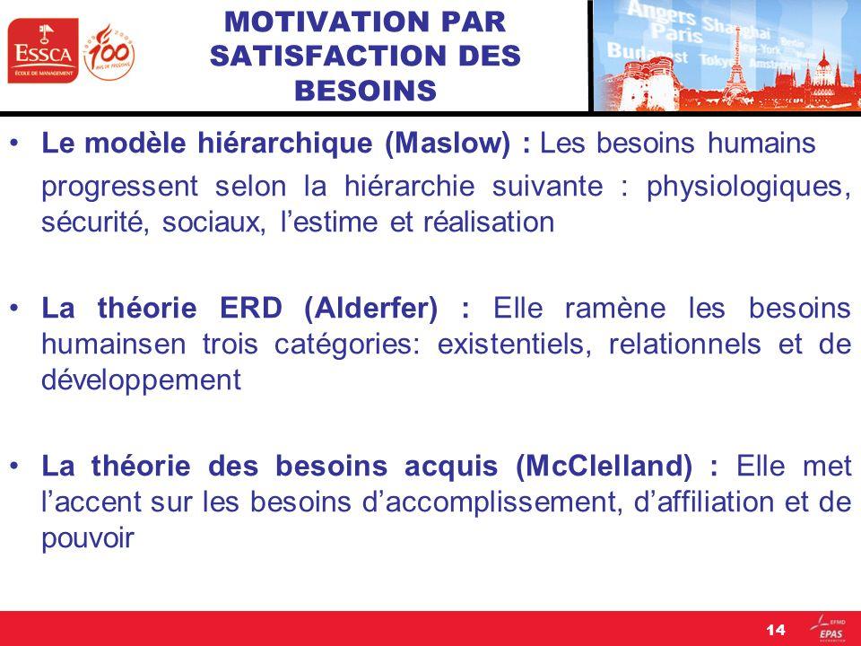 MOTIVATION PAR SATISFACTION DES BESOINS Le modèle hiérarchique (Maslow) : Les besoins humains progressent selon la hiérarchie suivante : physiologique