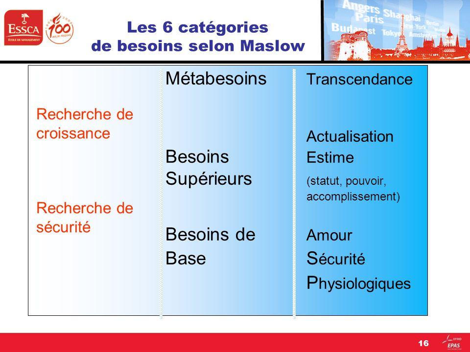 16 Les 6 catégories de besoins selon Maslow Recherche de croissance Recherche de sécurité Métabesoins Transcendance Actualisation Besoins Estime Supér