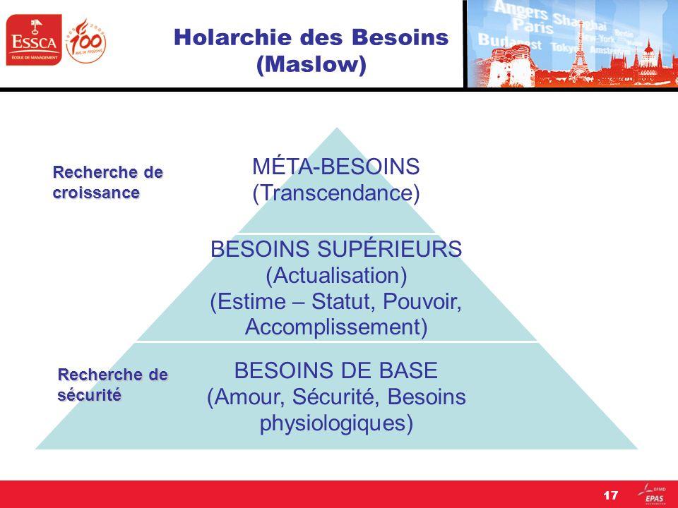 17 Holarchie des Besoins (Maslow) MÉTA-BESOINS (Transcendance) BESOINS SUPÉRIEURS (Actualisation) (Estime – Statut, Pouvoir, Accomplissement) BESOINS