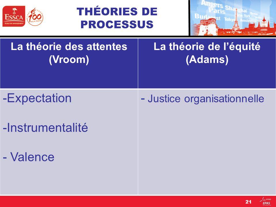 THÉORIES DE PROCESSUS La théorie des attentes (Vroom) La théorie de léquité (Adams) -Expectation -Instrumentalité - Valence - Justice organisationnell