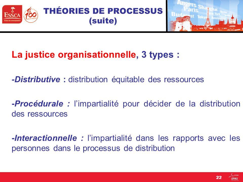 THÉORIES DE PROCESSUS (suite) La justice organisationnelle, 3 types : -Distributive : distribution équitable des ressources -Procédurale : limpartiali
