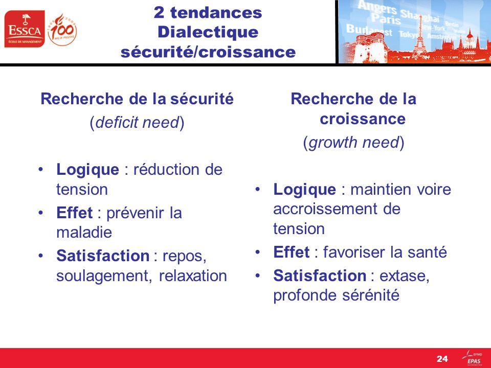 24 2 tendances Dialectique sécurité/croissance Recherche de la sécurité (deficit need) Logique : réduction de tension Effet : prévenir la maladie Sati