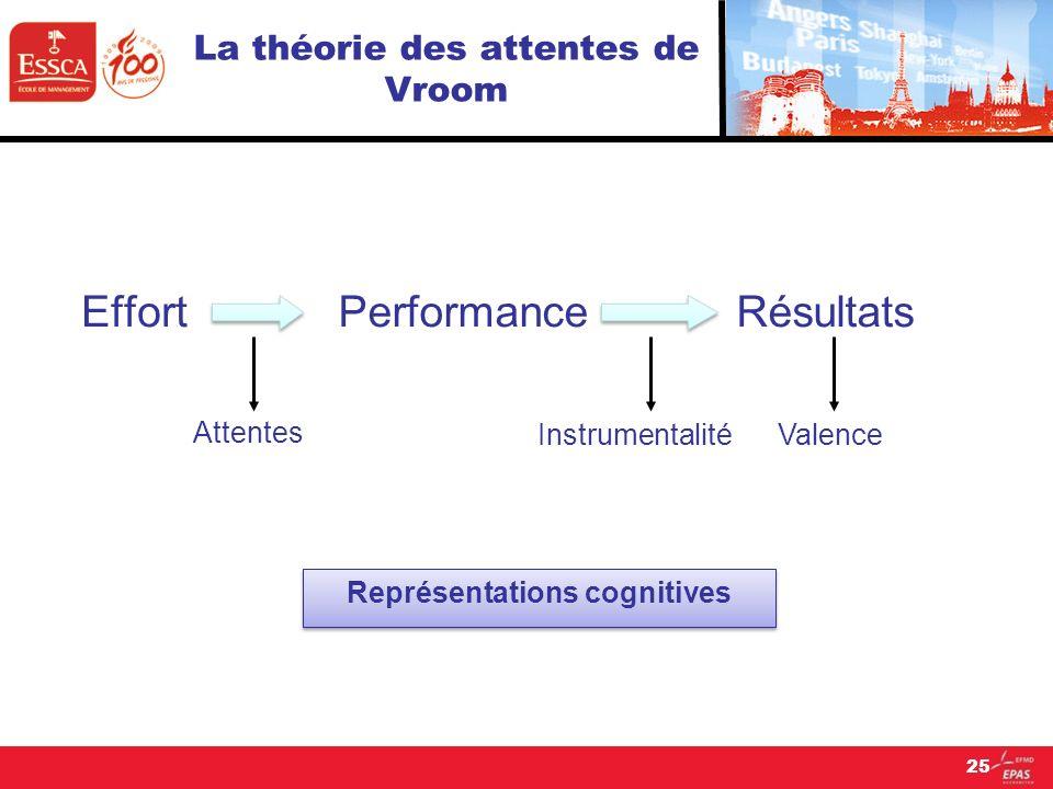25 La théorie des attentes de Vroom EffortPerformanceRésultats Attentes InstrumentalitéValence Représentations cognitives