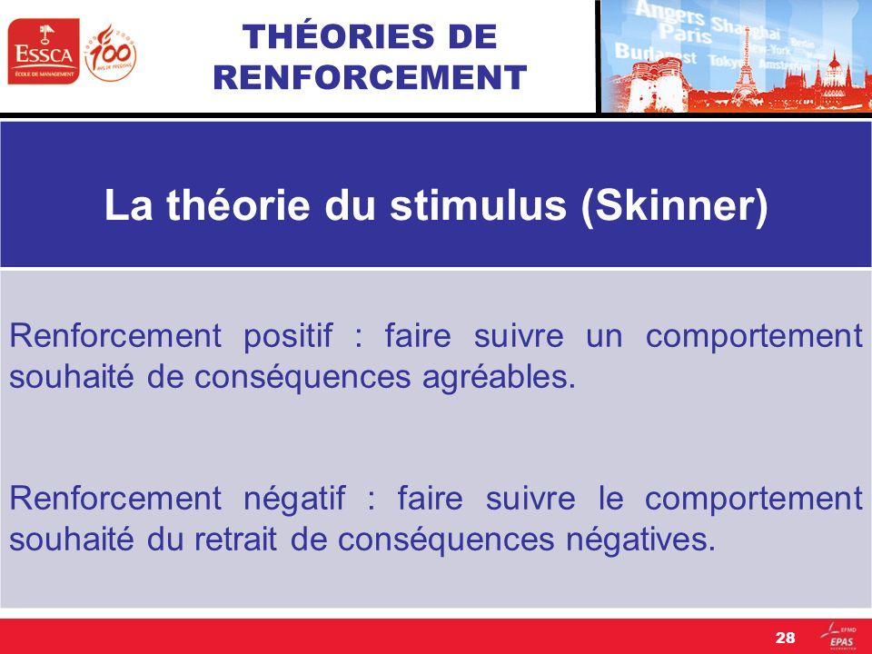 THÉORIES DE RENFORCEMENT La théorie du stimulus (Skinner) Renforcement positif : faire suivre un comportement souhaité de conséquences agréables. Renf