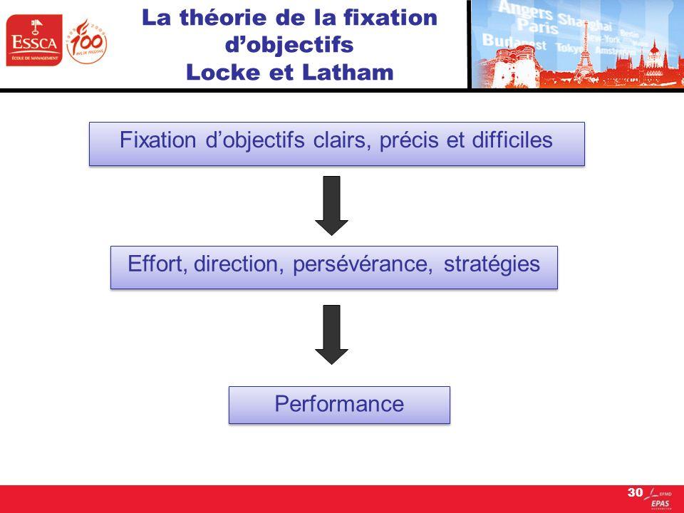 30 La théorie de la fixation dobjectifs Locke et Latham Fixation dobjectifs clairs, précis et difficiles Effort, direction, persévérance, stratégies P