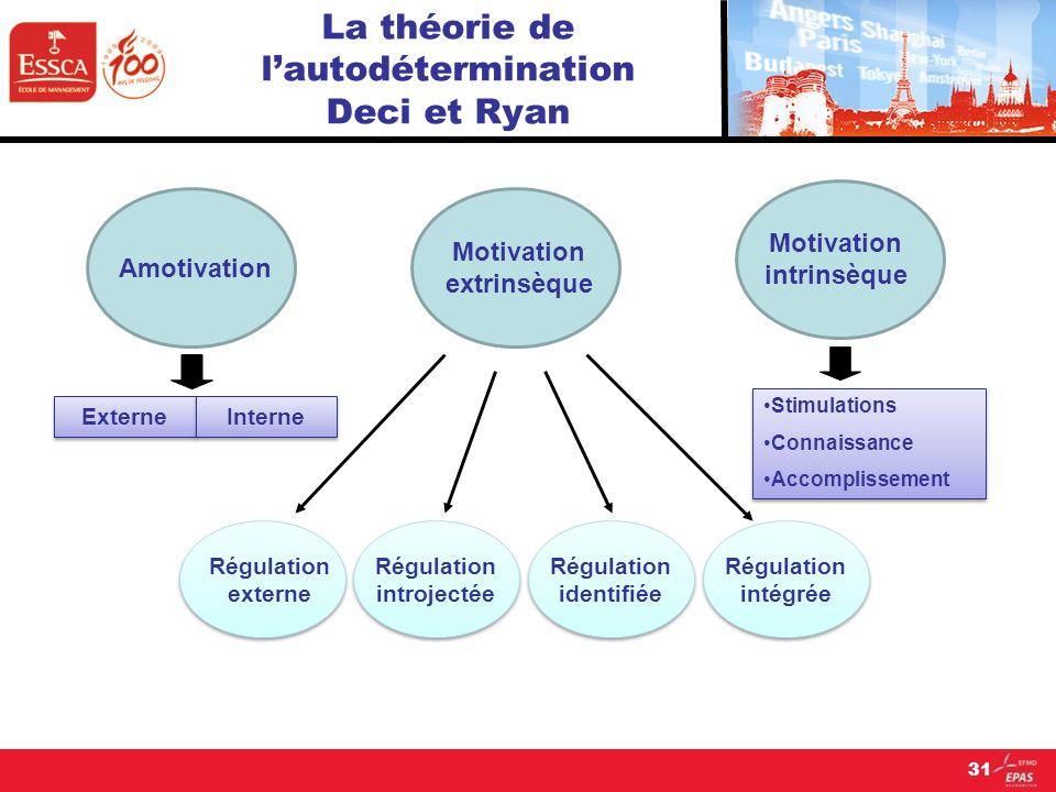 31 La théorie de lautodétermination Deci et Ryan Amotivation Motivation extrinsèque Motivation intrinsèque Régulation externe Régulation introjectée R