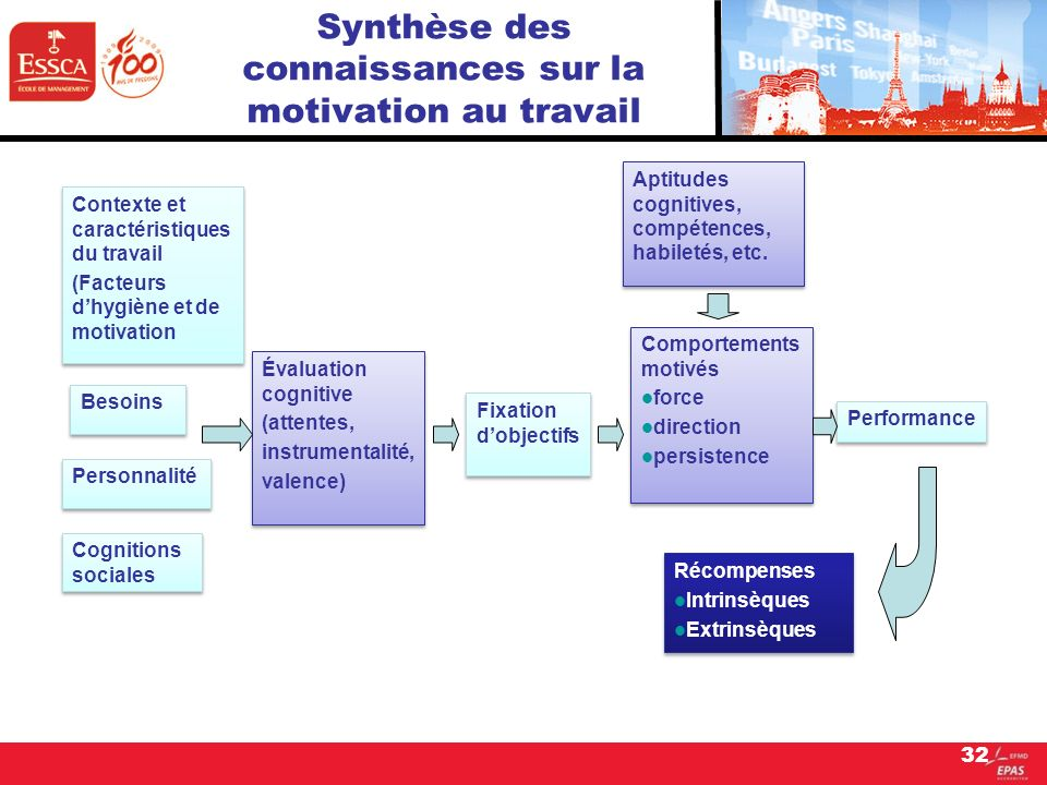 32 Synthèse des connaissances sur la motivation au travail Contexte et caractéristiques du travail (Facteurs dhygiène et de motivation Contexte et car