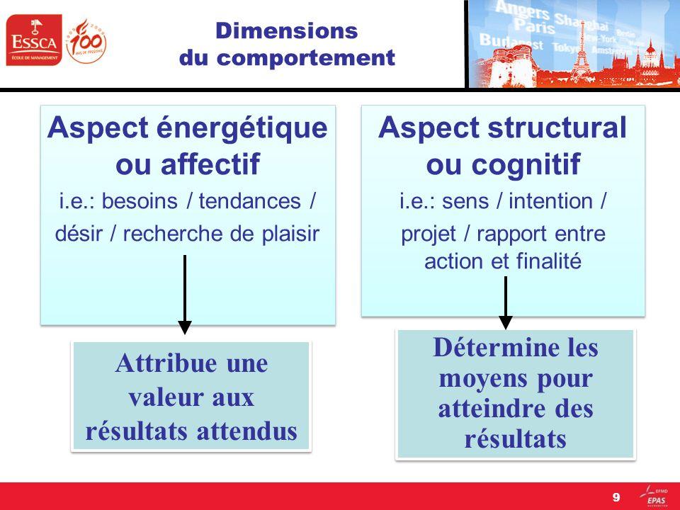 9 Dimensions du comportement Aspect énergétique ou affectif i.e.: besoins / tendances / désir / recherche de plaisir Aspect énergétique ou affectif i.