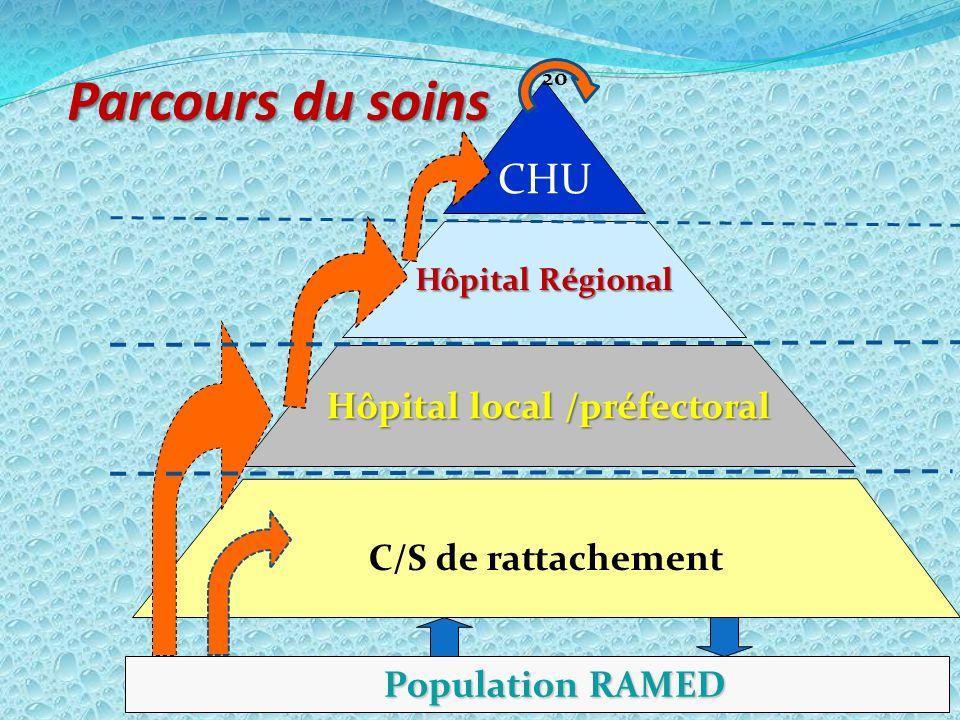Parcours du soins CHU Hôpital Régional Hôpital local /préfectoral C/S de rattachement Population RAMED Population RAMED 20