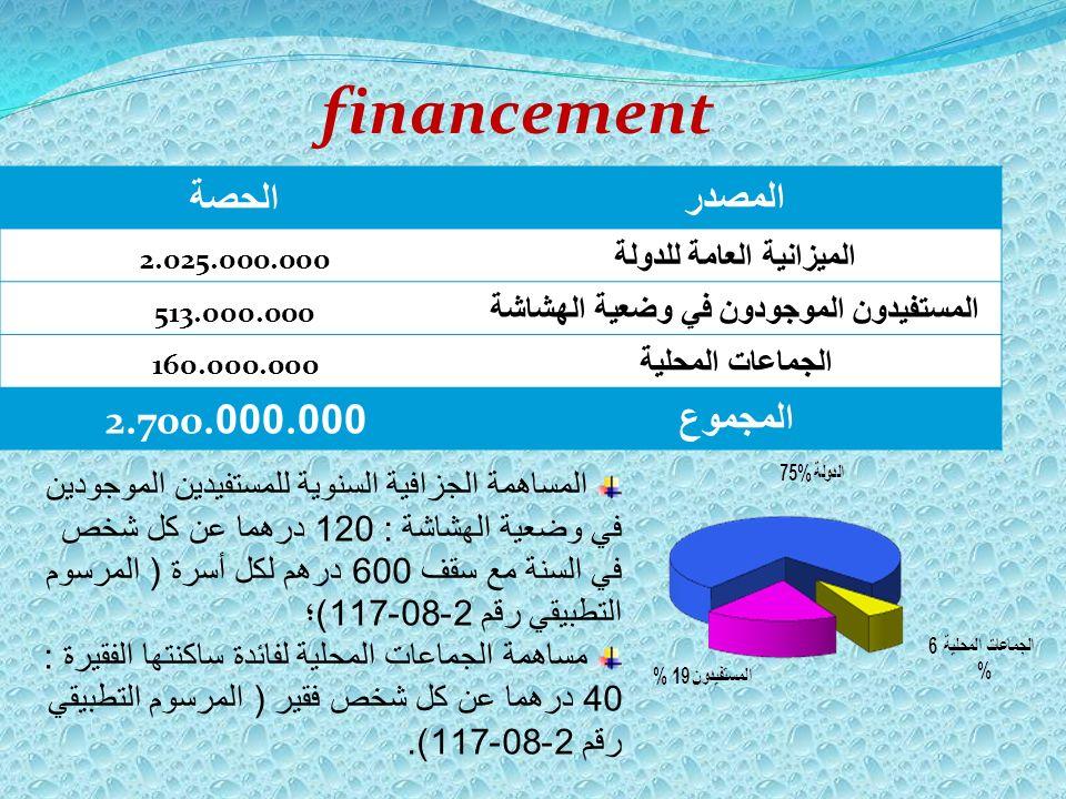 الحصةالمصدر 2.025.000.000 الميزانية العامة للدولة 513.000.000 المستفيدون الموجودون في وضعية الهشاشة 160.000.000 الجماعات المحلية 000.0002.700. المجموع