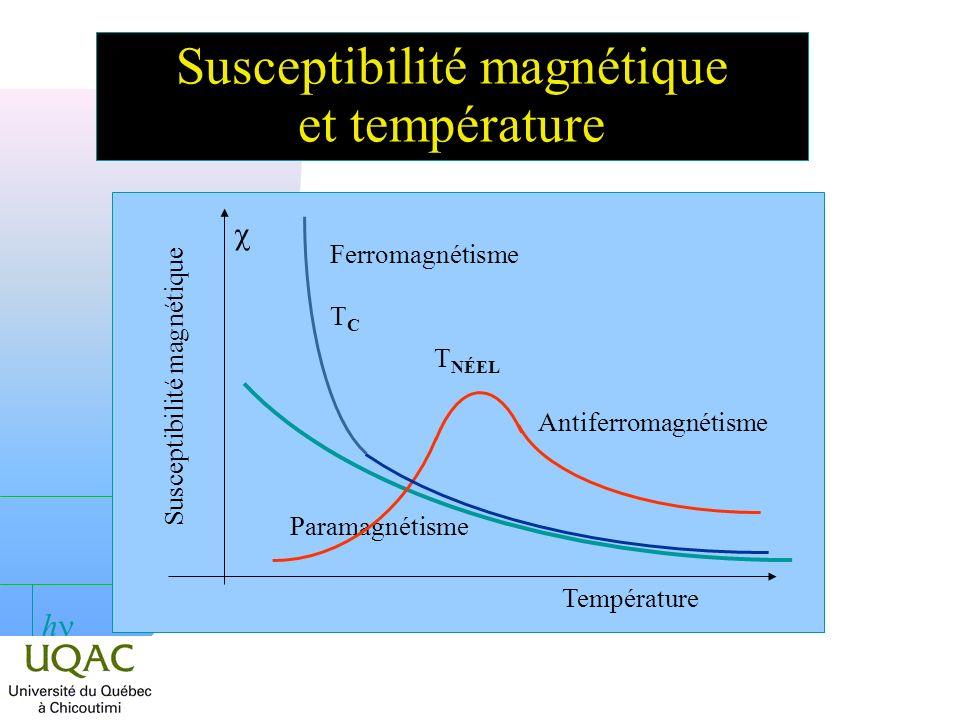 h Susceptibilité magnétique et température Température Susceptibilité magnétique Paramagnétisme Antiferromagnétisme Ferromagnétisme T NÉEL TCTC