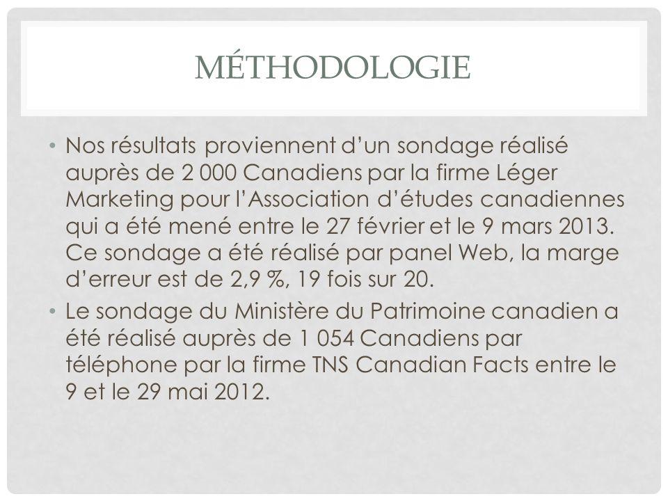 MÉTHODOLOGIE Nos résultats proviennent dun sondage réalisé auprès de 2 000 Canadiens par la firme Léger Marketing pour lAssociation détudes canadiennes qui a été mené entre le 27 février et le 9 mars 2013.