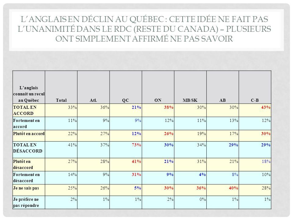 DANS LE RDC : UN INDIVIDU SUR CINQ CROIT QUE LE FRANÇAIS EST EN DÉCLIN AU QUÉBEC Le français connait un recul au QuébecTotalAtl.QCONMB/SKABC-B TOTAL EN ACCORD 30%19%63%21%26%18% Fortement en accord 10%4%26%5%0%5%6% Plutôt en accord 20%15%36%15%26%14%12% TOTAL EN DÉSACCORD 43%45%33%47%49%44%48% Plutôt en désaccord 24%21% 25%31%25%22% Fortement en désaccord 19%24%11%21%19% 26% Je ne sais pas25%35%3%31%24%38%33% Je préfère ne pas répondre 1% 0%