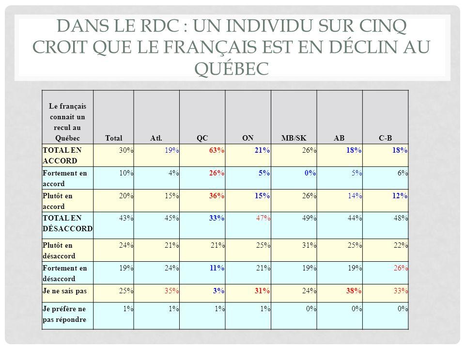 PLUS D INDIVIDUS DANS LE RDC ONT TENDANCE À CROIRE QUE LANGLAIS CONNAIT UN PLUS GRAND RECUL QUE LE FRANÇAIS, PARTICULIÈREMENT EN COLOMBIE-BRITANNIQUE TOTAL EN ACCORDTotalAtl.QCONMB/SKABC-B Langlais connait un recul au Québec 33%36%21%38%30% 43% Le français connait un recul au Québec 30%19%63%21%26%18%