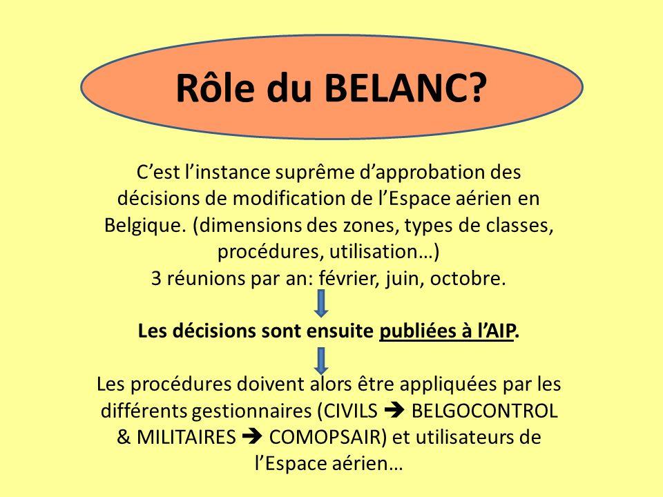 Rôle du BELANC? Cest linstance suprême dapprobation des décisions de modification de lEspace aérien en Belgique. (dimensions des zones, types de class