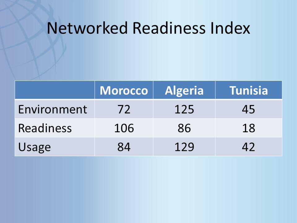 Global Innovation Index 2011 Ranking – Tunisia : 66 (+4 par rapport à 2010) – Morocco : 94 (+0 par rapport à 2010) – Algeria : 125 (+4 par rapport à 2010)